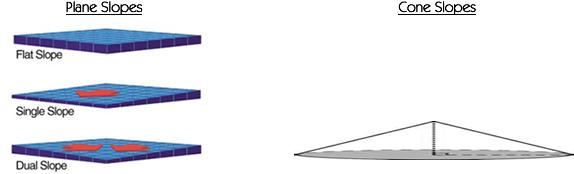 typesofslopes